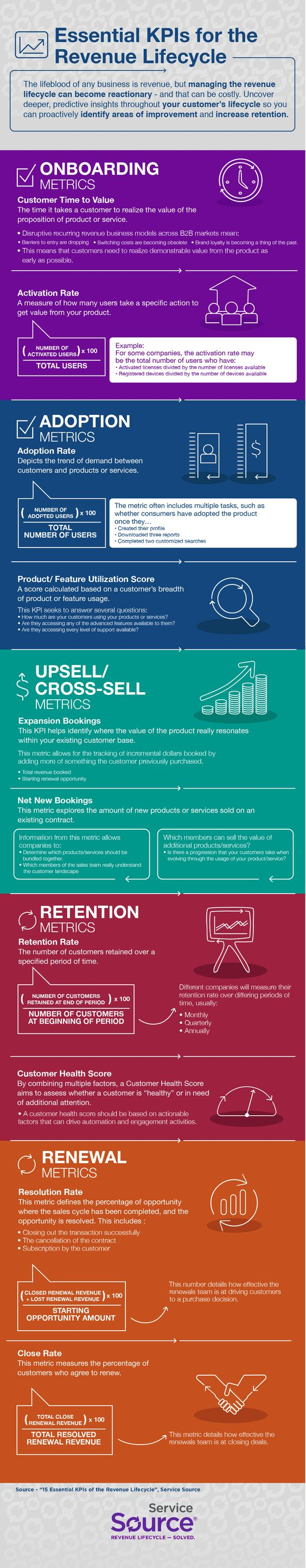 Essential KPIs for the Revenue Lifecycle #infographic #Business #RevenueLifecycle