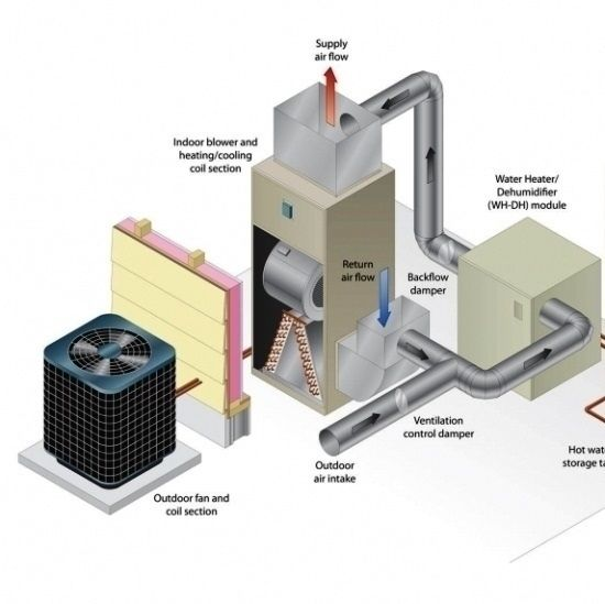 Converting From Home Heating Oil To A Heat Pump Part 1 Cost And Initial Assessment Mother Earth News Home Heating Systems Heat Pump Biogas