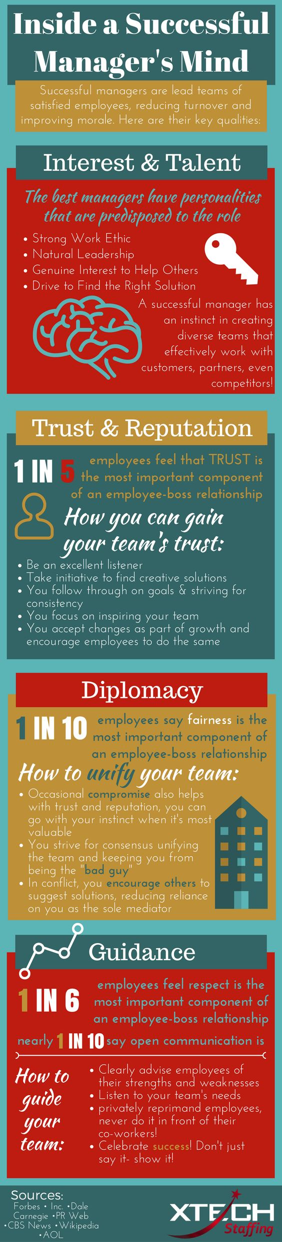 infographic successful managers are leading teams of satisfied infographic successful managers are leading teams of satisfied employees reducing turnover and improving