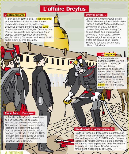 Fiche exposés : L'affaire Dreyfus