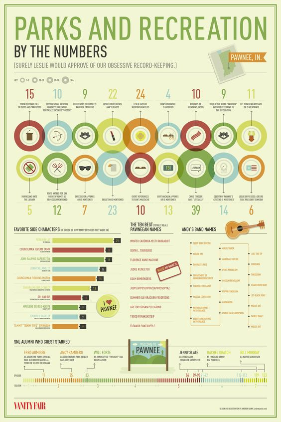 Parks and Rec by the numbers | Parks and Rec | Pinterest ...