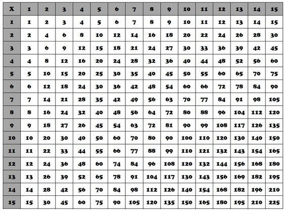 ... special and more search charts multiplication multiplication chart