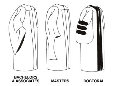 What is the difference between Bachelor's Degree, Master's Degree, etc.?