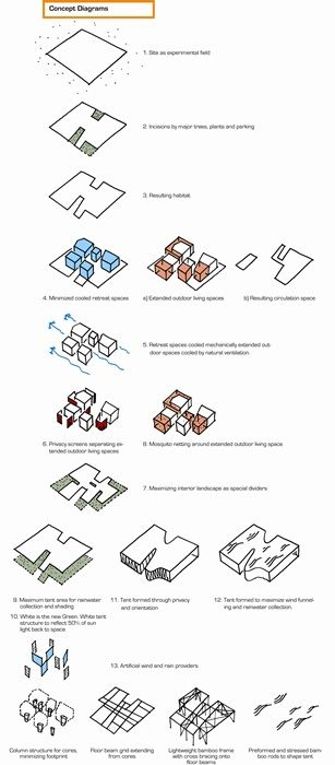 concept diagram  islands and birds on pinterest