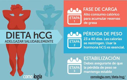 Inyecciones hormona hcg para adelgazar contraindicaciones