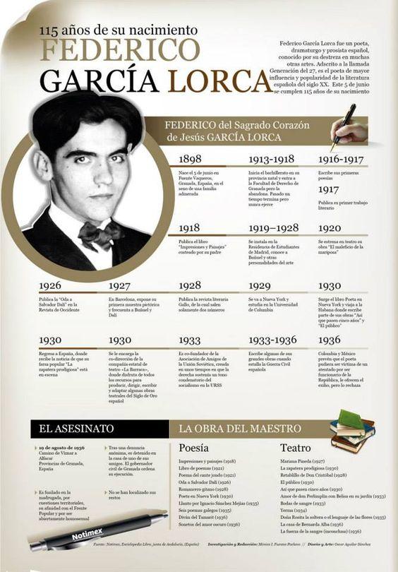 Vamos a Aprender Español: García Lorca - Infografía