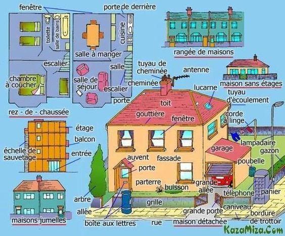 vocabulaire l 39 habitat la maison les types d 39 habitats. Black Bedroom Furniture Sets. Home Design Ideas