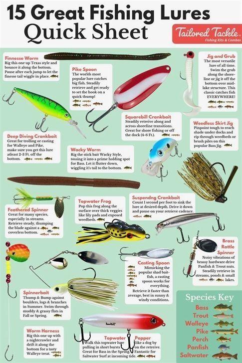 Kayak Fishing Tackle Fishing Tips Fishing Lures Best Fishing Lures Fishing Tips