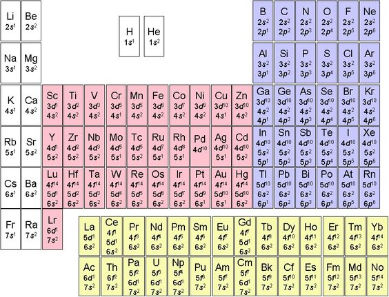 Periodic table of electron configuration general science for P table with charges