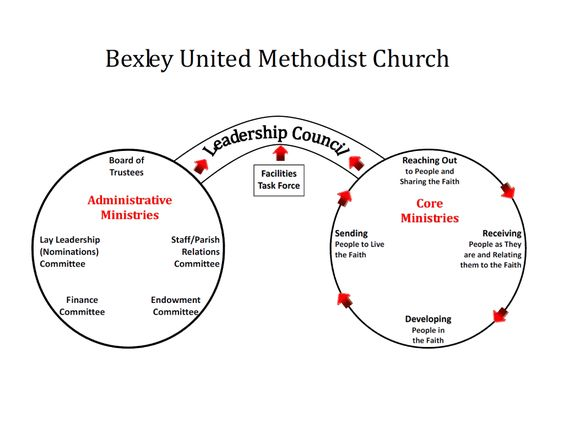 Church Organizational Structure United Methodist Church  Google