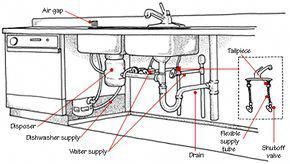 Plumbing For Dishwasher Plumbing Template Commercial Plumbing 101 Plumbing Fails Uk Plumbing And In 2020 Double Kitchen Sink Kitchen Sink Faucets Sink Faucets