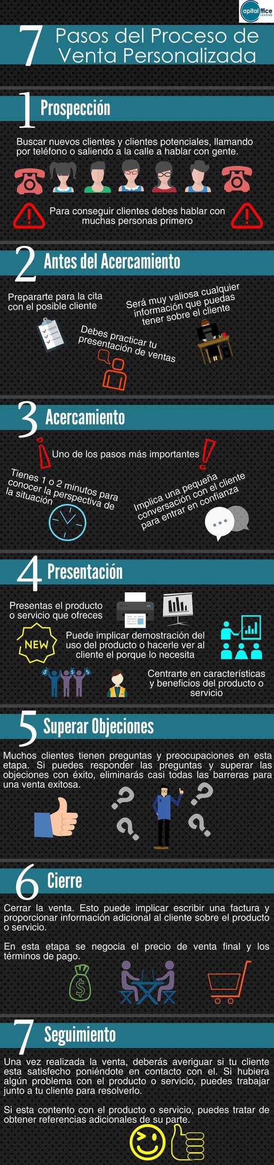 7 pasos del proceso de venta directa #capitaloffice #impresion #gestiondocumental