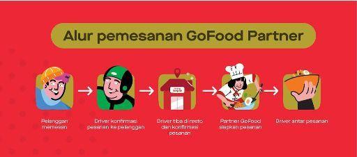 Gofood Super Partner Fitur Layanan Gofood Terbaru Super Cepat Aplikasi Pengetahuan Kabar Baik