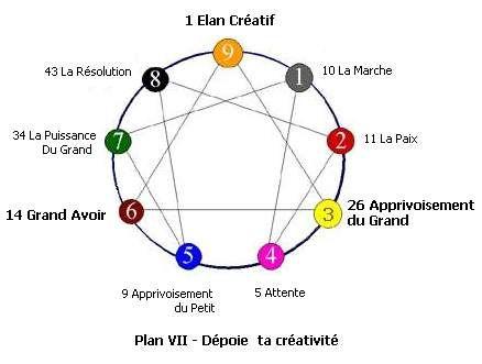 Plan 7/7