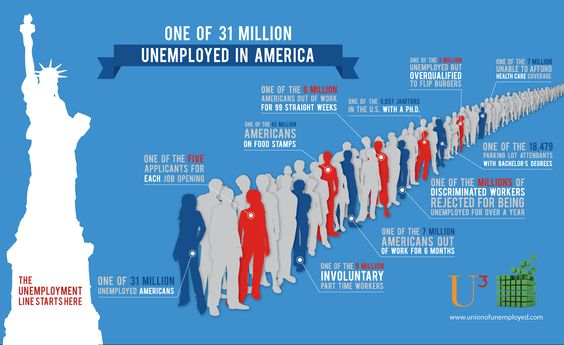 Infographic - America state of the economy,  unemployment,  unemployed,  jobless, poverty,  extended benefits