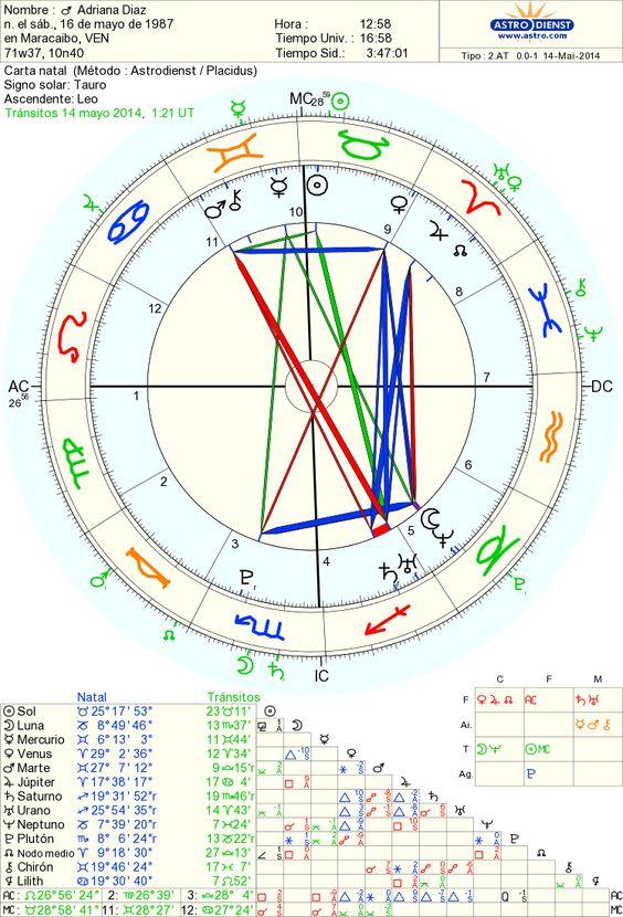 Carta Luna Llena en Escorpio 14/05 / Casa 3