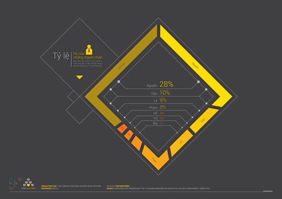 Tỷ lệ họ những doanh nhân làm chủ tịch HDQT các công ty niêm yết trên hai sàn chứng khoán Hà Nội (HNX) và TP.HCM (HOSE)