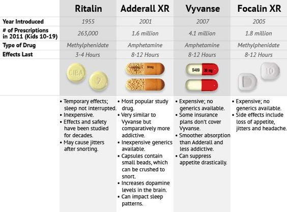 adhd and medication It is the first nonstimulant medication to be approved by the fda for the treatment of adhd and the first medication of any kind specifically approved for the treatment of adhd in adults it lacks the abuse potential of stimulants, and since it is not a controlled schedule ii drug, atomoxetine can be prescribed by telephone and with refills.