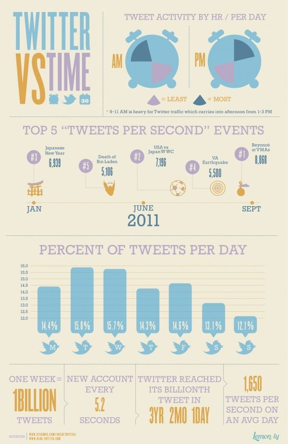 Cifras actividad en Twitter por hora y día #marketingdigital #infografia