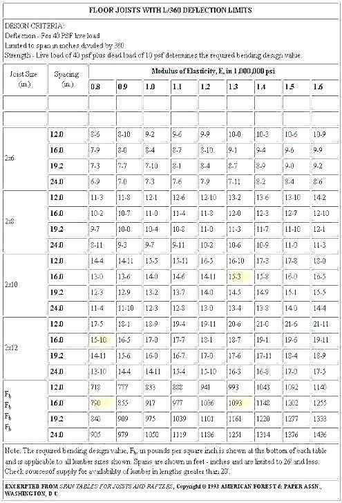 Beam Span Chart Lvl In 2020 Beams