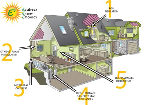 Energy Efficient Home Design Home Features Pinterest