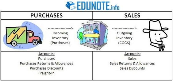 How Merchandise Inventory is Treated in Different Businesses - office supplies inventory