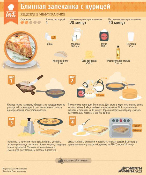 Рецепты в инфографике: Блинная запеканка с курицей | Рецепты в инфографике | Кухня | АиФ Украина