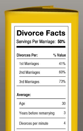 Divorce rates research paper