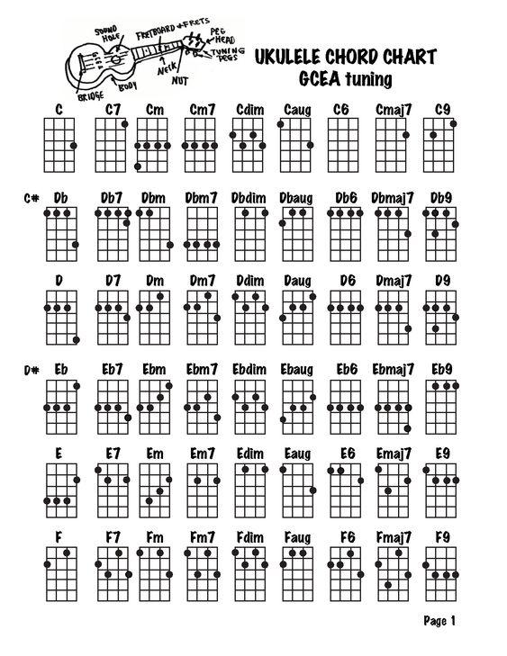 Ukulele chords on ukulele : Pinterest • The world's catalog of ideas