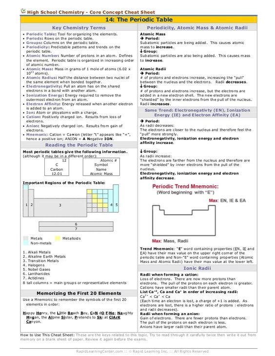 ap style cheat sheet All cheat sheets, round-ups, quick reference cards, quick reference guides and quick reference sheets in one page.