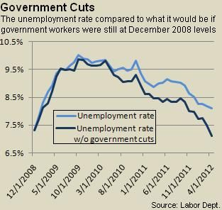 Unemployment Rate Without Government Cuts: 7.1%