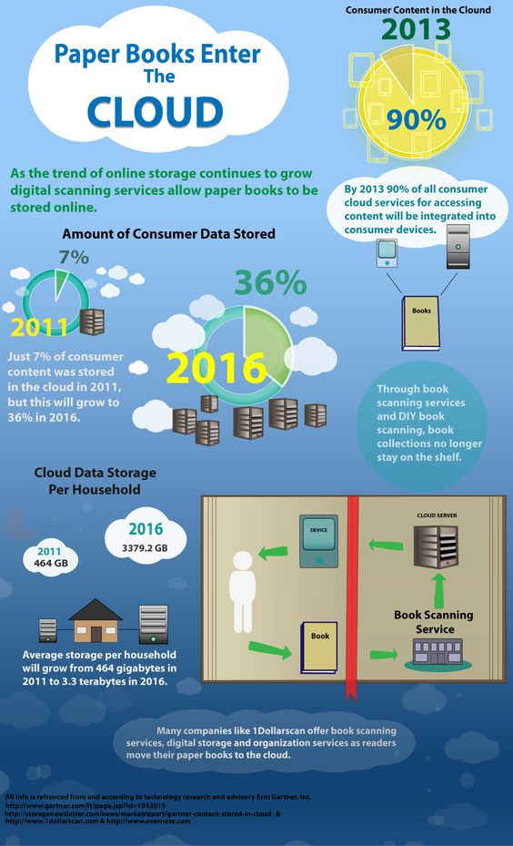 1dollarscan.com looks at how paper books are entering the digital cloud.