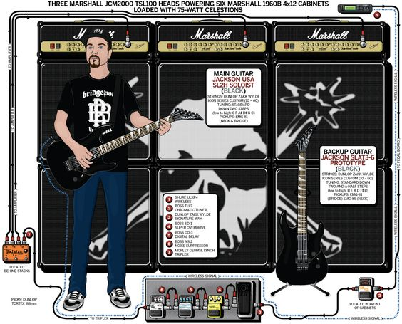 A Detailed Gear Diagram Of Wayne Lozinak U0026 39 S Hatebreed Stage
