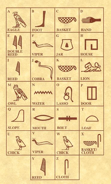 origins of egyptian hieroglyphs Development of egyptian hieroglyphic writing the most ancient hieroglyphs date from the end of the 4th millennium bce and comprise annotations incised onto pottery jars and ivory plaques deposited in tombs, presumably for the.