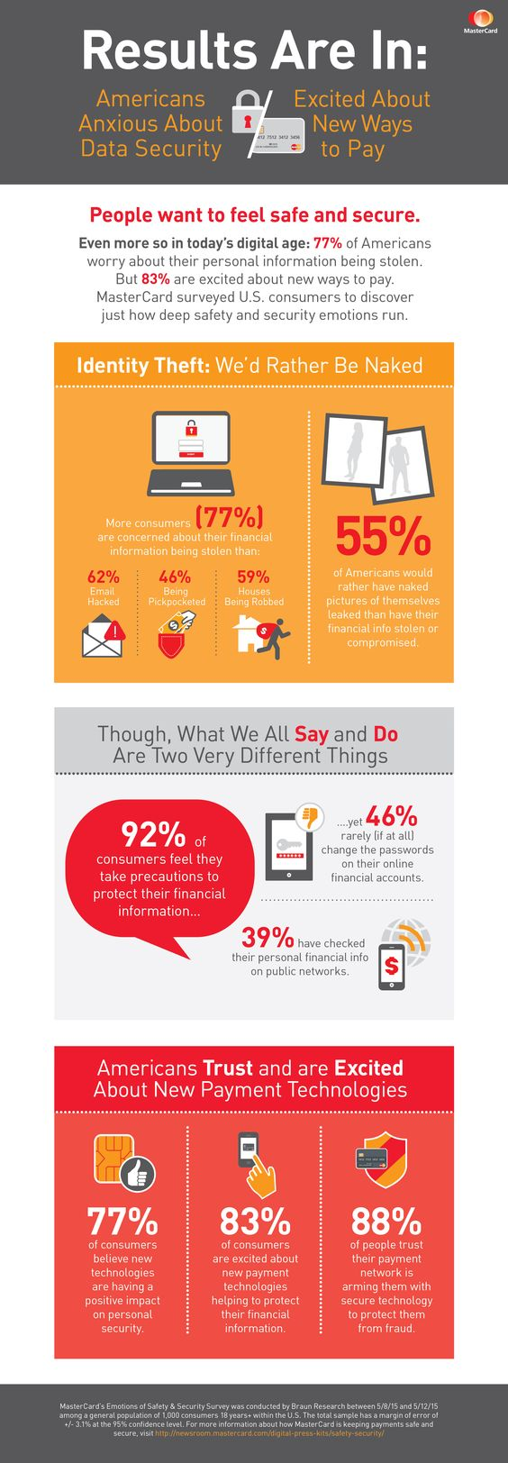 Infographic: MasterCard Survey Reveals Americans are anxious about data security