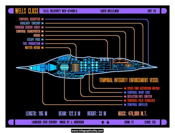 Infographic Ideas infographic definition of integrity : LCARS UFP Wells Class Temporal Integrity Vessel Infographic - http ...