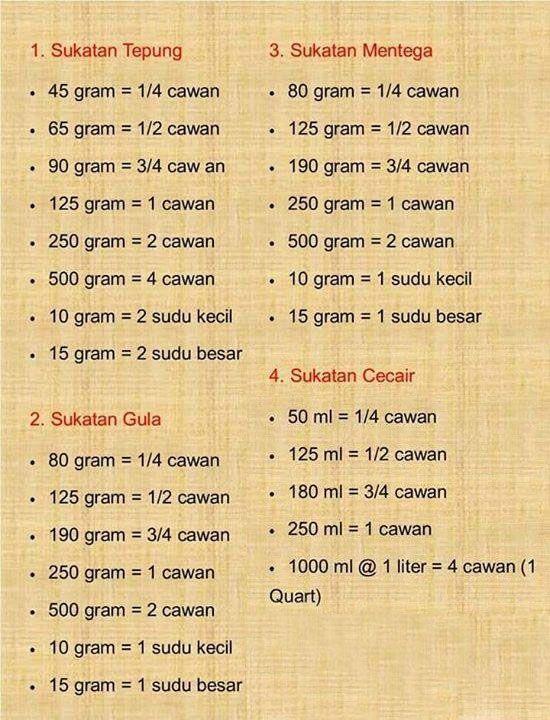 70 Gram Berapa Sendok : berapa, sendok, Liter, Berapa