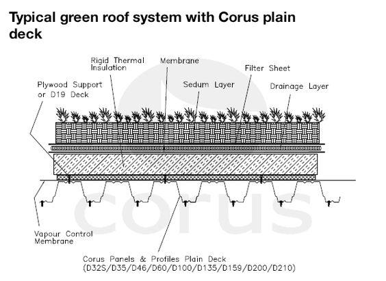 Sedum Roof Construction Detail Google Search Brick