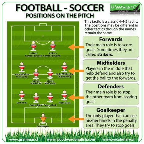 Vocabulary Soccer Positions Positions In Football Soccer