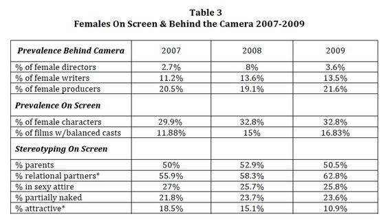 Trends in gender and film, 2007-2009. Smith, Choueiti, and Gall.