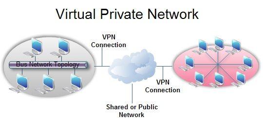 9d4abeb9a692685080e29f55ce79f1ef - What Is Vpn And How It Works