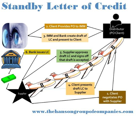 What Is A Standby Letter Of Credit Sblc It Helps To Pay The