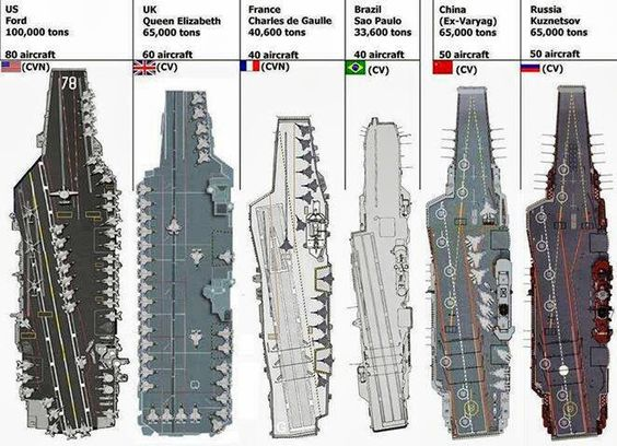Aircraft Carrier solutions (by country) | Nerdy Stuff ...