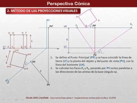 Perspectiva Conica Metodo De Las Proyecciones Visuales Youtube Perspectiva Tecnicas De Dibujo Geometria Descriptiva