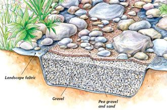 stream bed landscapes and how to landscape on pinterest. Black Bedroom Furniture Sets. Home Design Ideas