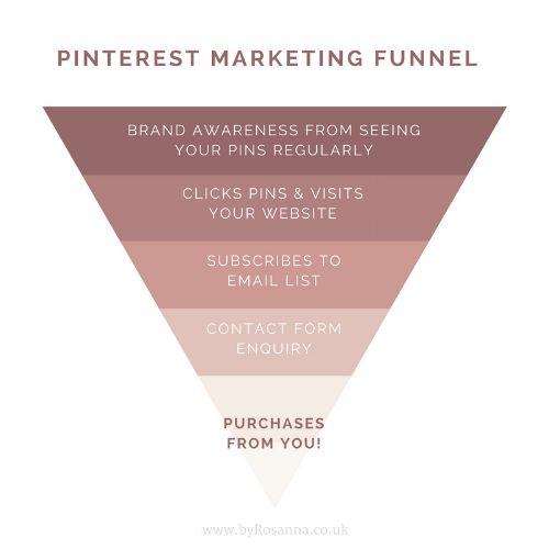 Pinterest Marketing Funnel
