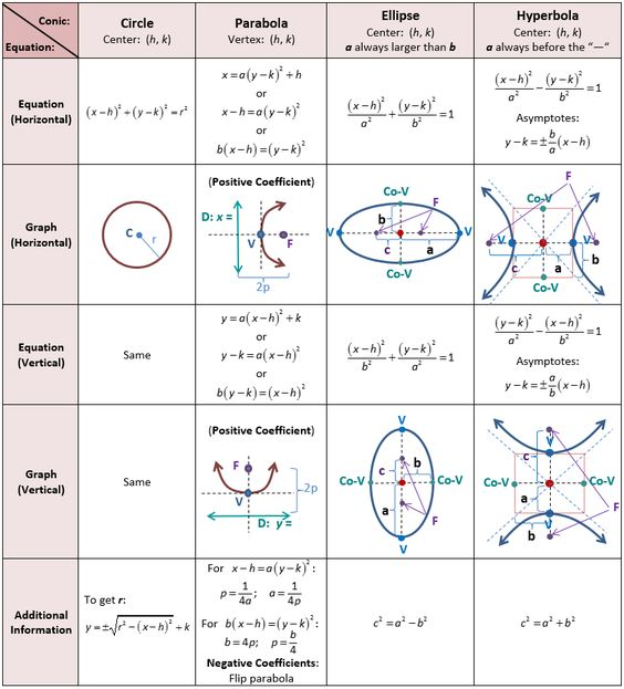 Precalculus Reference Sheet