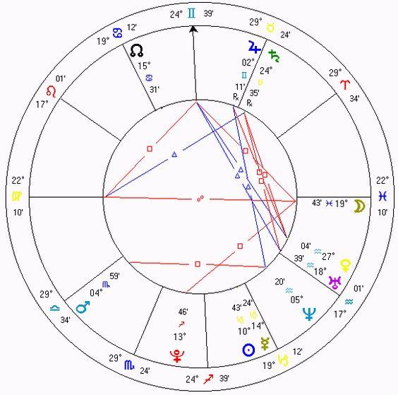 Horóscopo que muestra las posiciones planetarias y sus aspectos para el inicio del tercer milenio en São Paulo, estado de São Paulo, Brasil