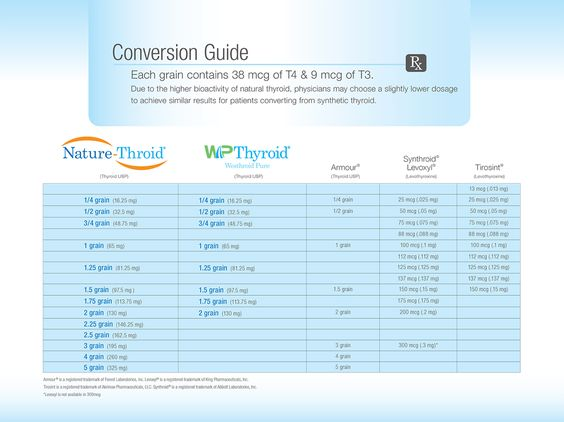 "Nature-Throid conversion guide. My EX doctor said he ""didn ..."
