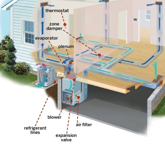 Read This Before You Install Central Air Conditioning Central Air Installation Central Air Conditioning Window Ac Unit